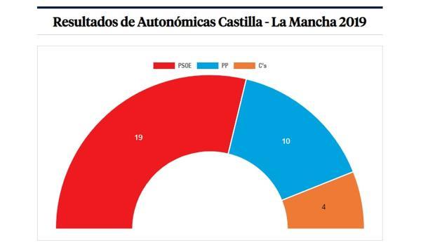 Distribución del arco parlamentario en Castilla-La Mancha