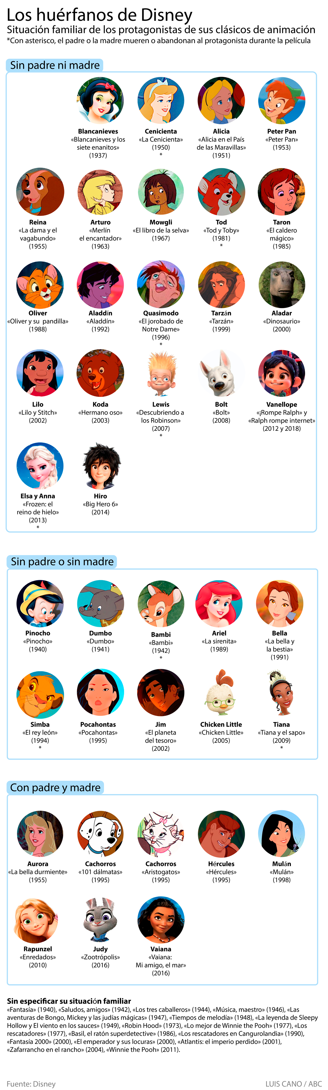 Personajes Disney huérfanos